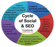 TopRank Social SEO Cycle