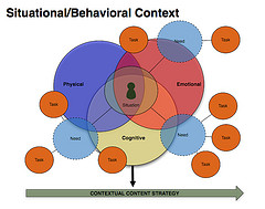 Contextual Content Strategy