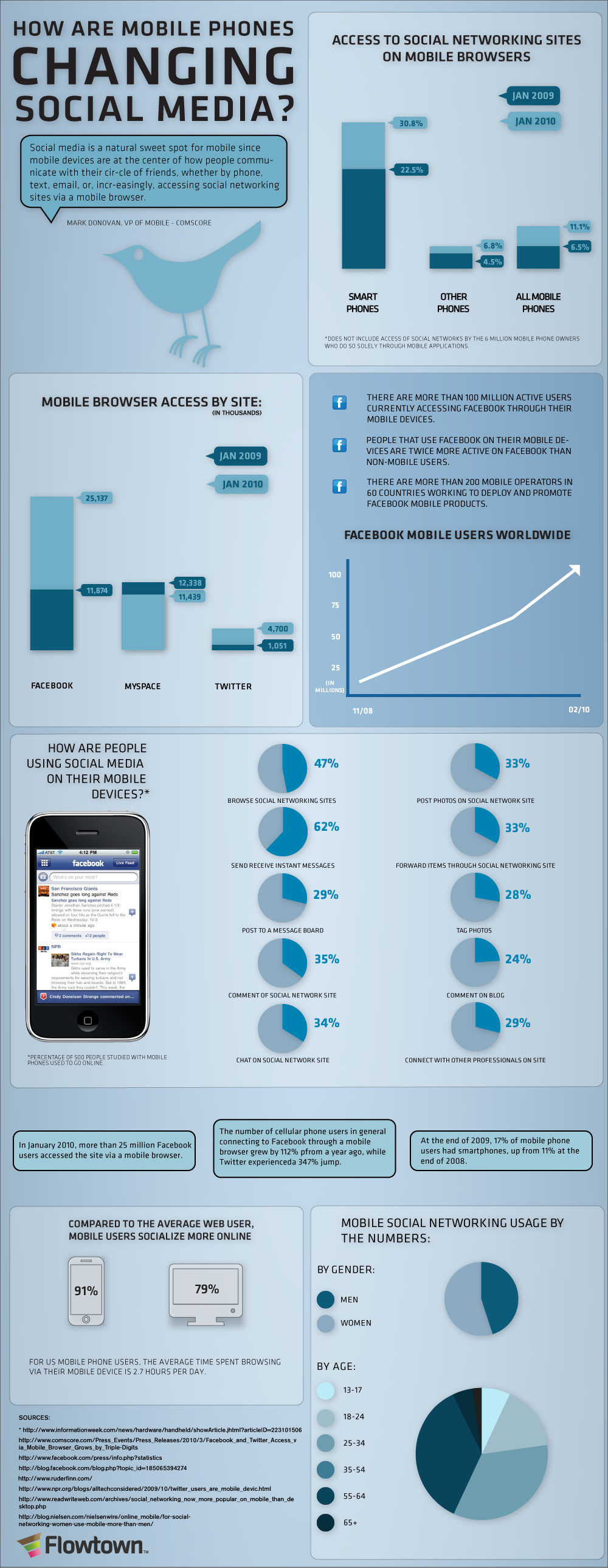 How are Mobile Phones Changing Social Media?